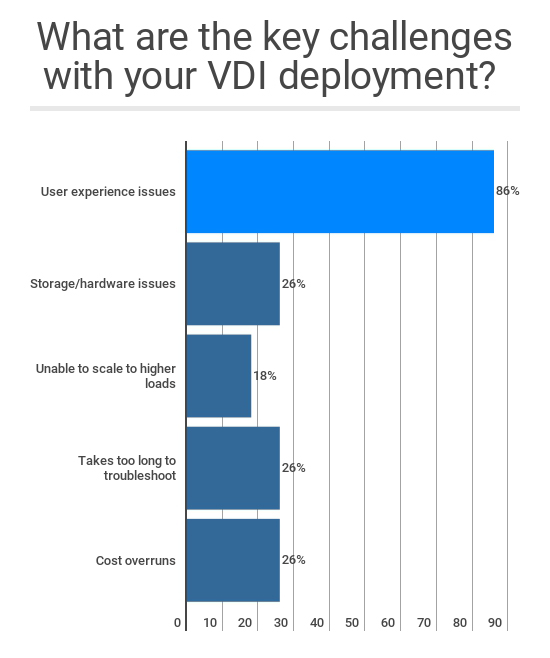 Nutanix Performance - VDI Deployment Poll Results