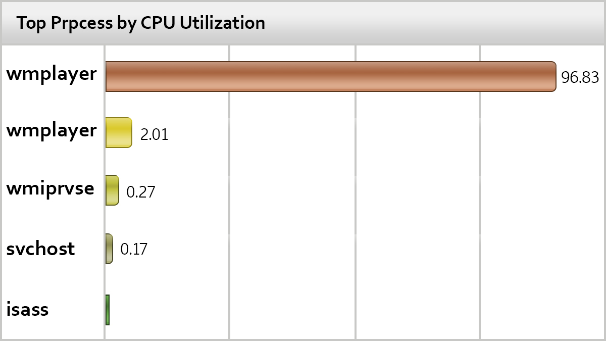 Top process by CPU utilization
