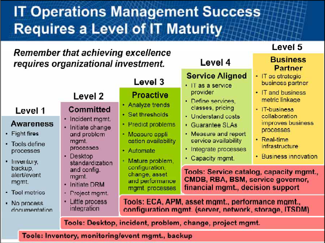 Business Aligned It Operations Eg Innovations