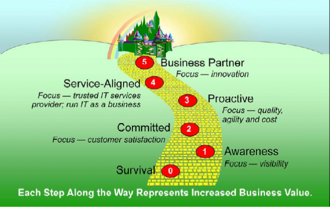 Business Aligned IT Operations diagram