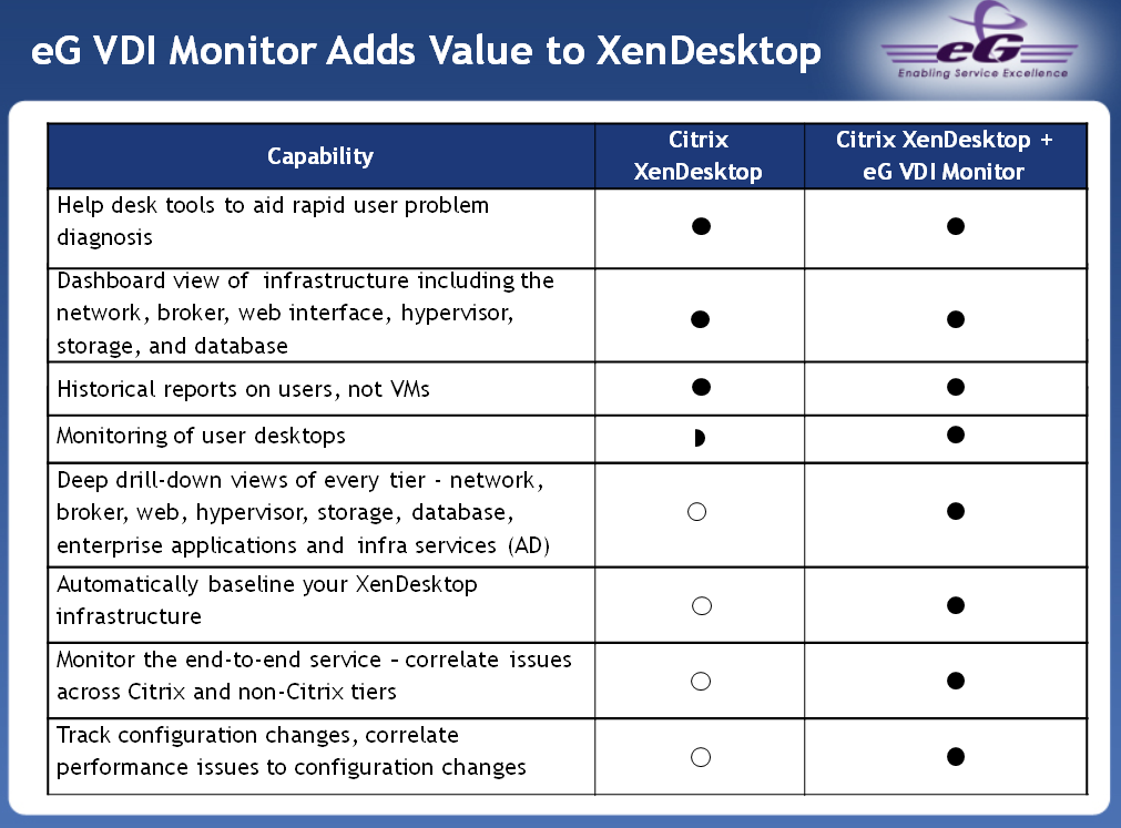 Provides end-to-end monitoring, diagnosis, reporting for VDI