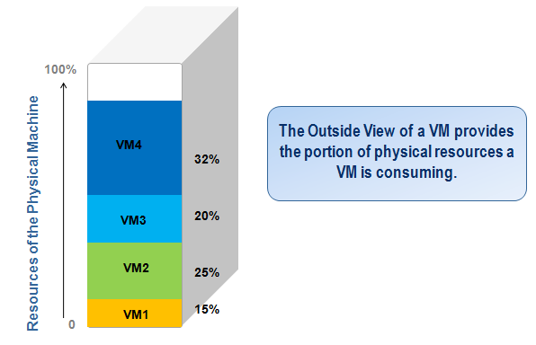 The Outside View of a VM reveals how the resources of the physical machine are distributed among the VMs