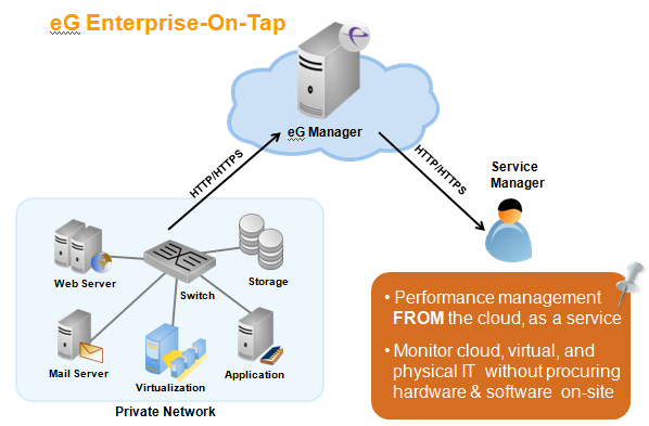 Monitor cloud, virtual and physical IT without procuring hardware and software on-site