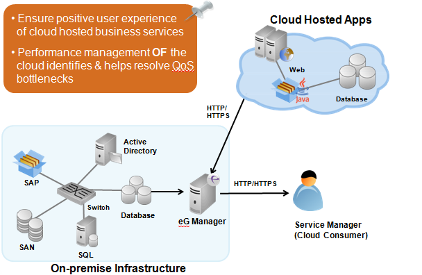 Performance management of the cloud identities helps resolve bottlenecks