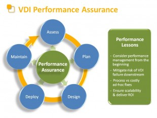 VDI Performance Chart