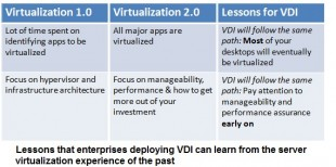 VM VDI Evolution Chart