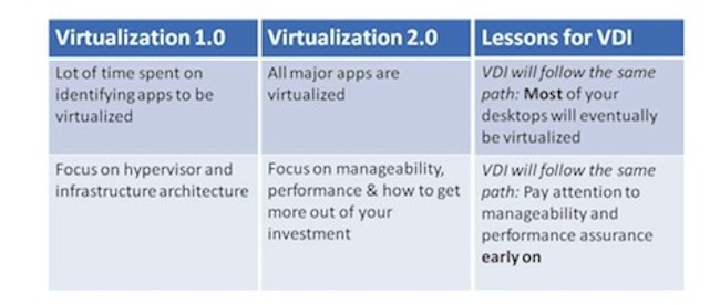 VDI Performance Assurance and Virtualization Lessons for VDI