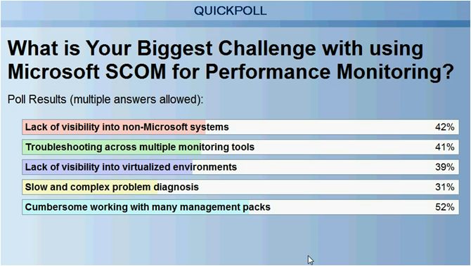 Top 5 challenges using Microsoft SCOM for performance monitoring
