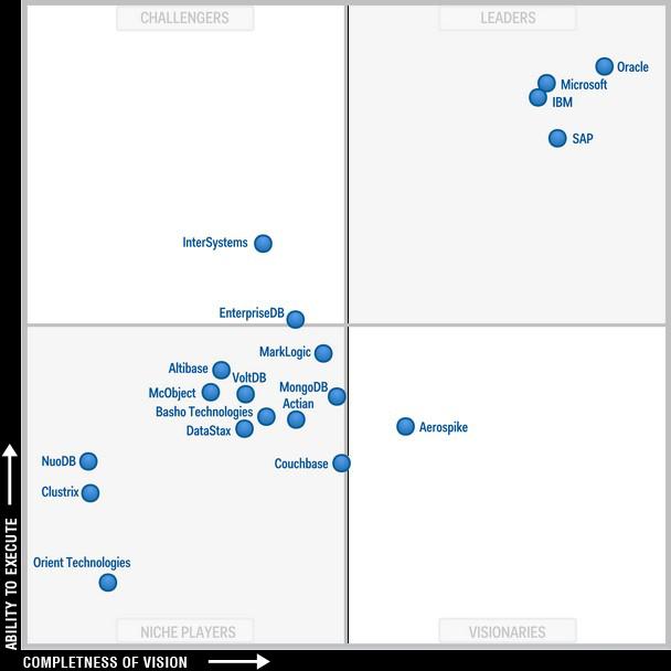 Microsoft Sql Server Monitoring Sql Server Sprawl And