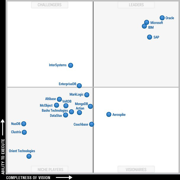 Database Gartner Magic Quadrant1