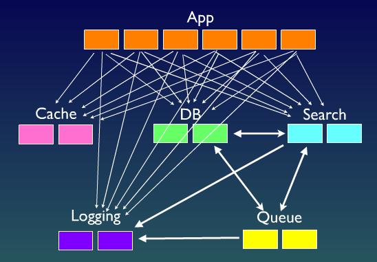 complex_architecture