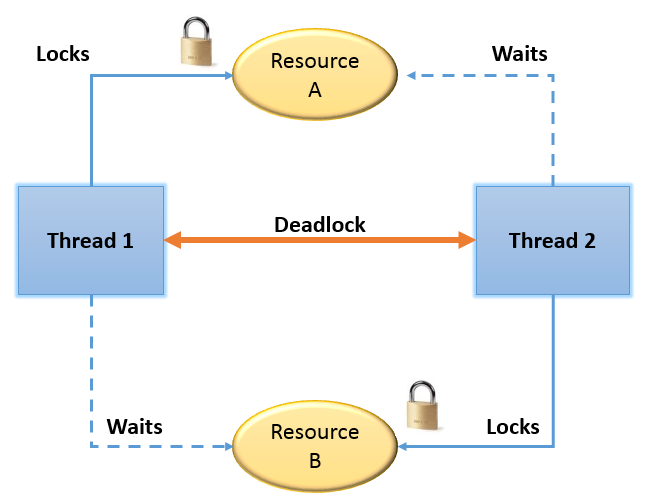 Graphic of deadlocked threads having a circular dependency