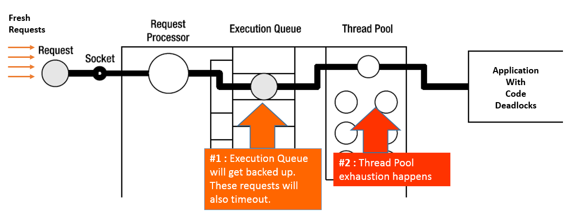 graphic of how fresh requests would cause exponential system degradation due to backlogged threads