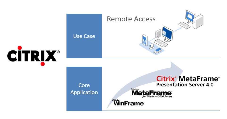 Citrix in the early days