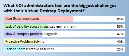 What VDI administrators feel are the biggest challenges with their virtual desktop deployments