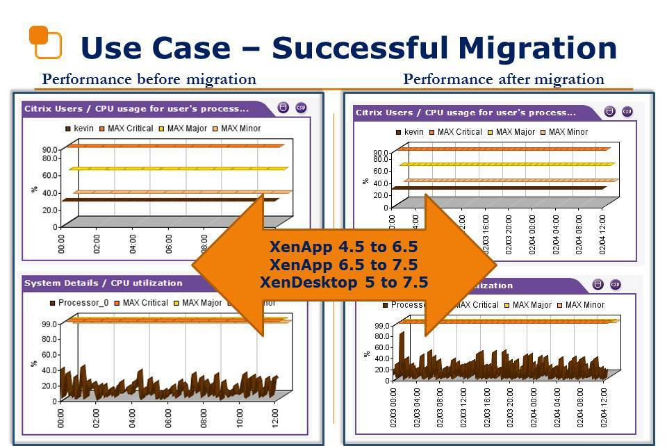Desktop migration use case