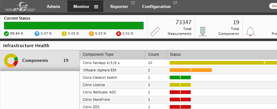 End-to-End monitoring of IT systems monitoring dashboard