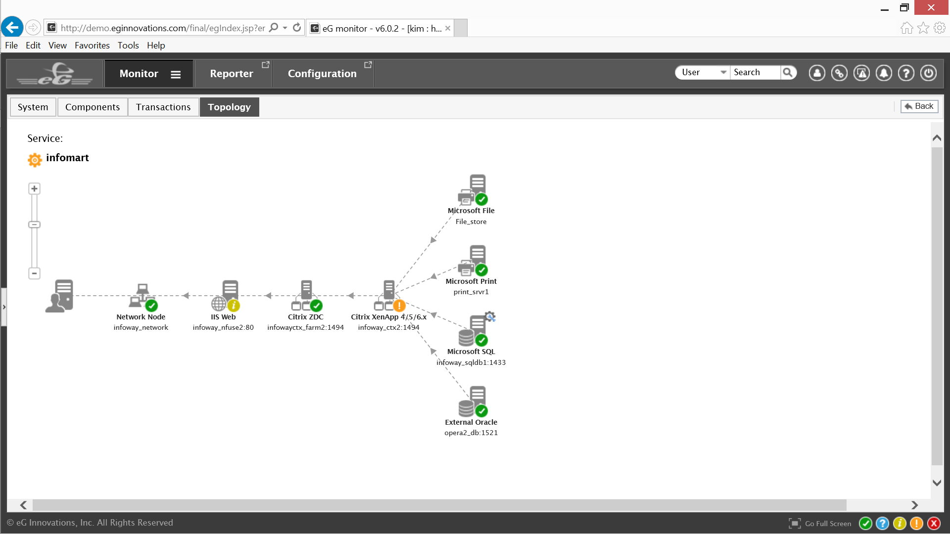 eG Citrix Topology Window for Blog