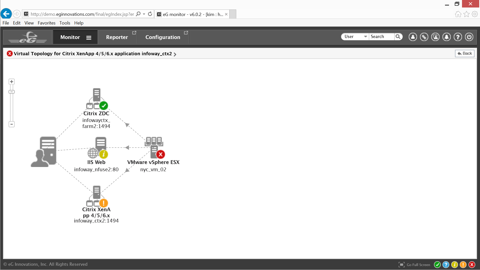 eG Virtual Citrix XenApp Topology Window for Blog