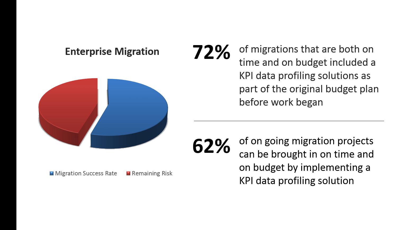 KPI Data Stats