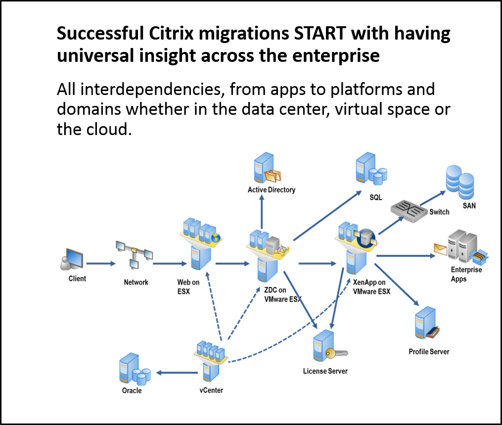 Successful Keys to Citrix Migration