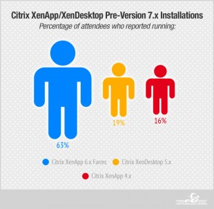 Citrix XenApp/XenDesktop Pre-Version 7.x Installations