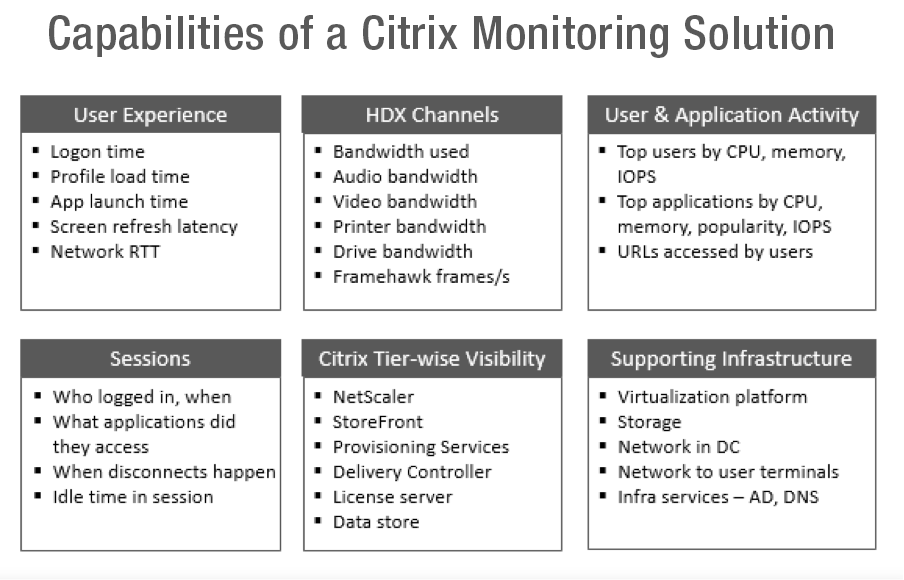 Capabilities of Citrix Monitoring Solution