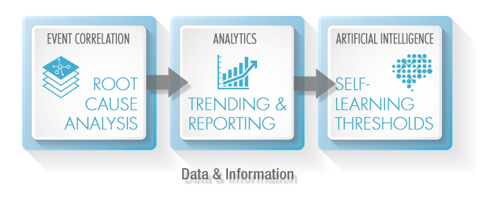 Left to right flow of data and information