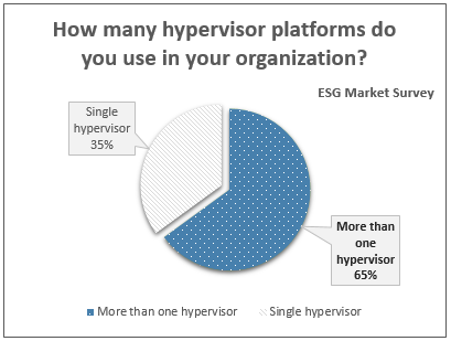 Monitoring Multiple Hypervisors