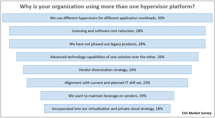 Why is your organization using more than one hypervisor?