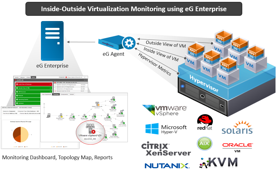 Inside-Outside Virtualization Monitoring with eG Enterprise