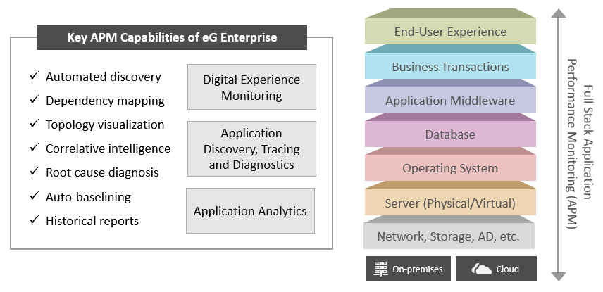 Full Stack Monitoring with eG Enterprise