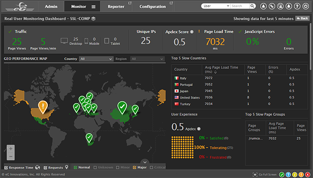 Real user experience monitoring dashboard