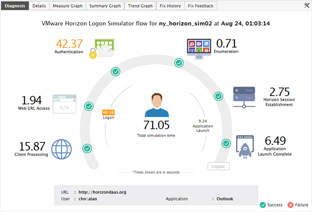 FREE VMware Horizon Logon Simulator from eG Innovations