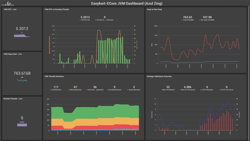 Real Time Monitoring for JVM and Java Monitoring