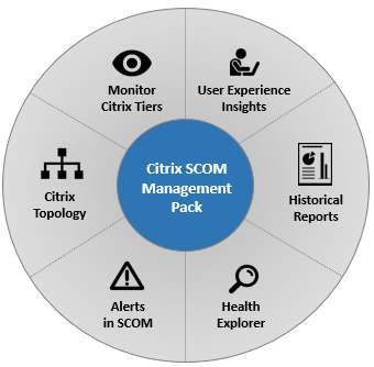 Microsoft SCOM Citrix Performance and Citrix Microsoft SCOM Management Pack Capabilities