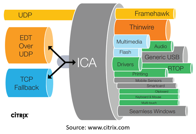 Citrix HDX Adaptive Transport