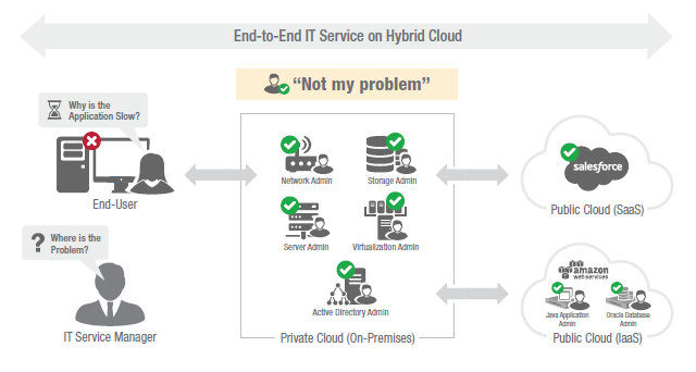 End-to-End IT Service on Hybrid Cloud