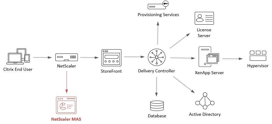 NetScaler MAS and Citrix NetScaler diagram