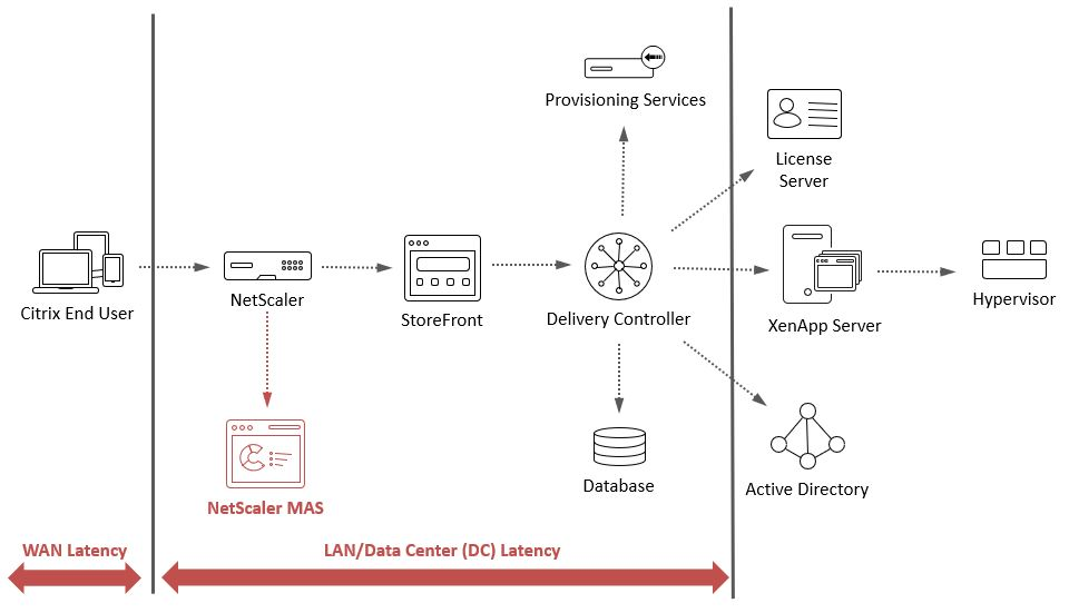 How NetScaler MAS Breaks Down WAN Latency and DC Latency