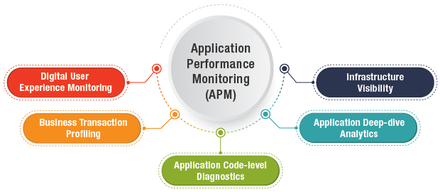What is Application Performance Monitoring