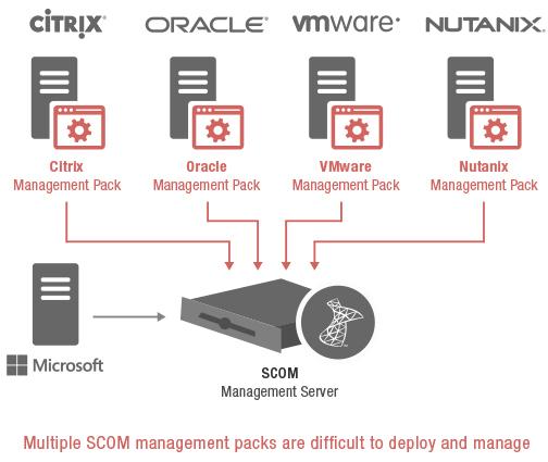 Multiple Management Pack Challenge – SCOM