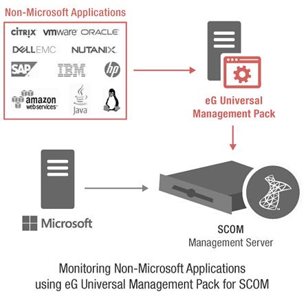 eG Universal Management Pack for SCOM