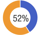 52% feel it is cumbersome to use SCOM with multiple management packs