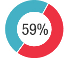 59% cite lack of visibility into non-Microsoft systems as their toughest challenge