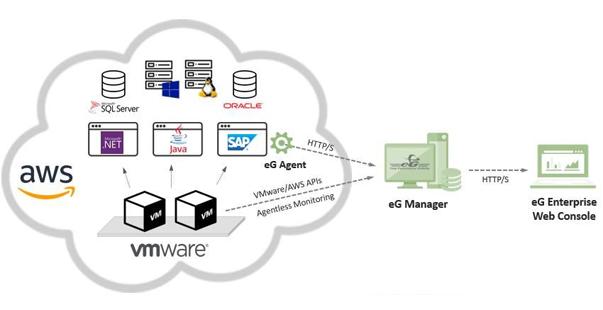 eG Enterprise for VMware Cloud on AWS | Cloud Monitoring