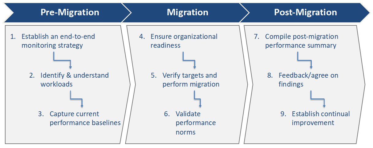 Cloud Migration Best Practices