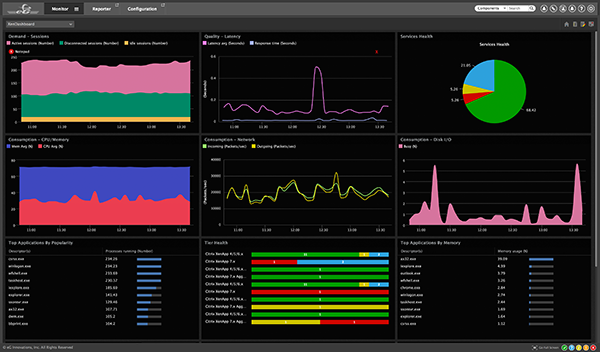 IT performance monitoring dashboard
