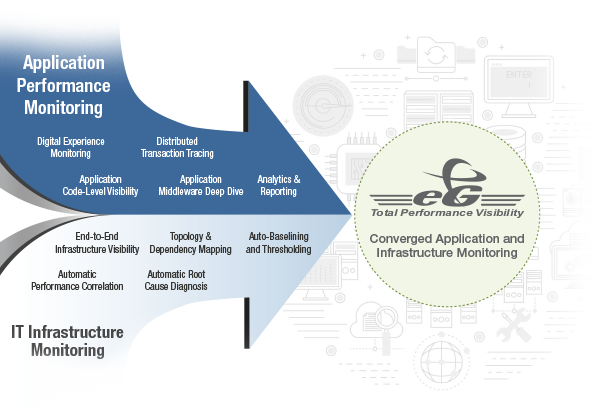 Converged application and infrastructure monitoring solution
