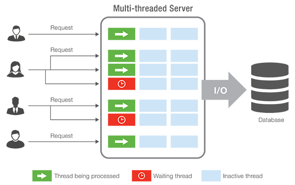 Multi Thread Server